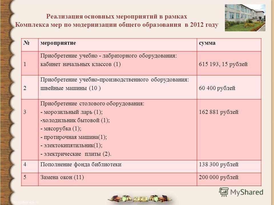 Реализация основных мероприятий в рамках Комплекса мер по модернизации общего образования в 2012 году мероприятиесумма 1 Приобретение учебно - лабраторного оборудования: кабинет начальных классов (1)615 193, 15 рублей 2 Приобретение учебно-производст