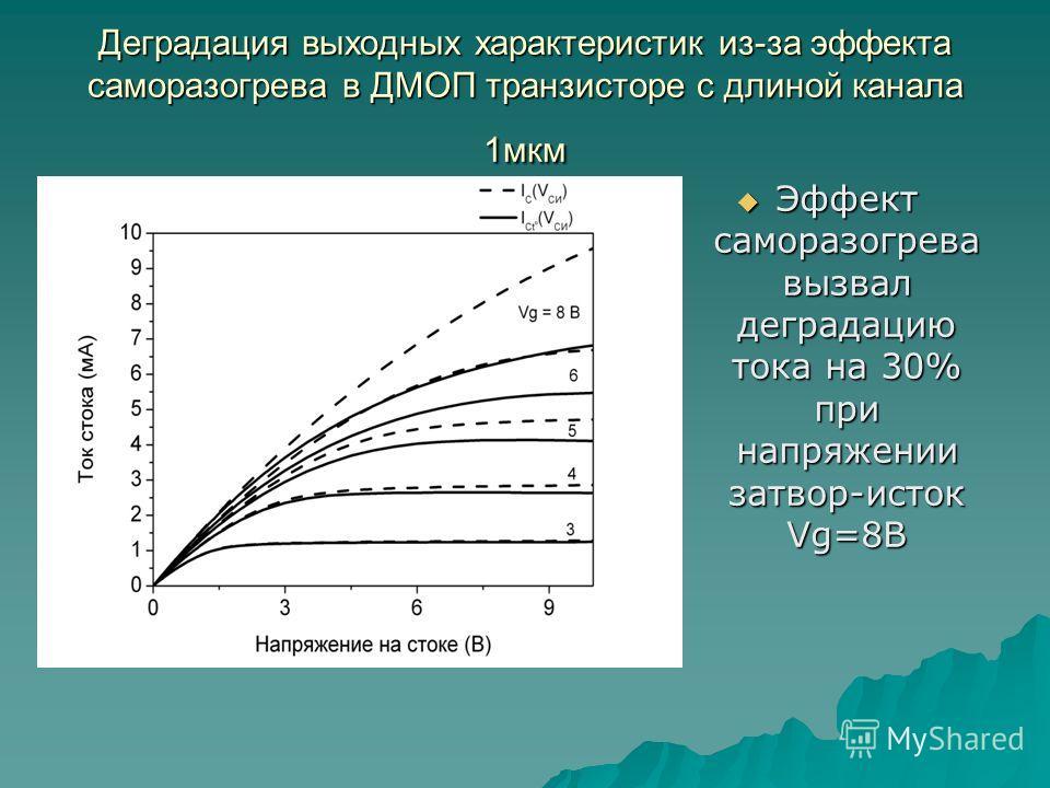 Деградация выходных характеристик из-за эффекта саморазогрева в ДМОП транзисторе с длиной канала 1мкм Эффект саморазогрева вызвал деградацию тока на 30% при напряжении затвор-исток Vg=8B Эффект саморазогрева вызвал деградацию тока на 30% при напряжен