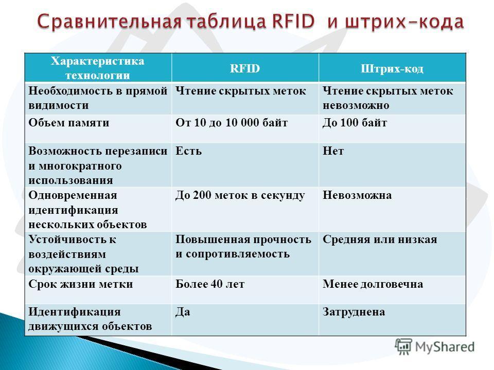 Характеристика технологии RFIDШтрих-код Необходимость в прямой видимости Чтение скрытых метокЧтение скрытых меток невозможно Объем памятиОт 10 до 10 000 байтДо 100 байт Возможность перезаписи и многократного использования ЕстьНет Одновременная иденти