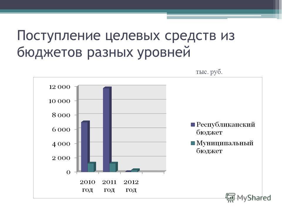 Поступление целевых средств из бюджетов разных уровней тыс. руб.