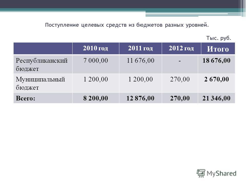 Поступление целевых средств из бюджетов разных уровней. Тыс. руб. 2010 год2011 год2012 год Итого Республиканский бюджет 7 000,0011 676,00-18 676,00 Муниципальный бюджет 1 200,00 270,002 670,00 Всего:8 200,0012 876,00270,0021 346,00