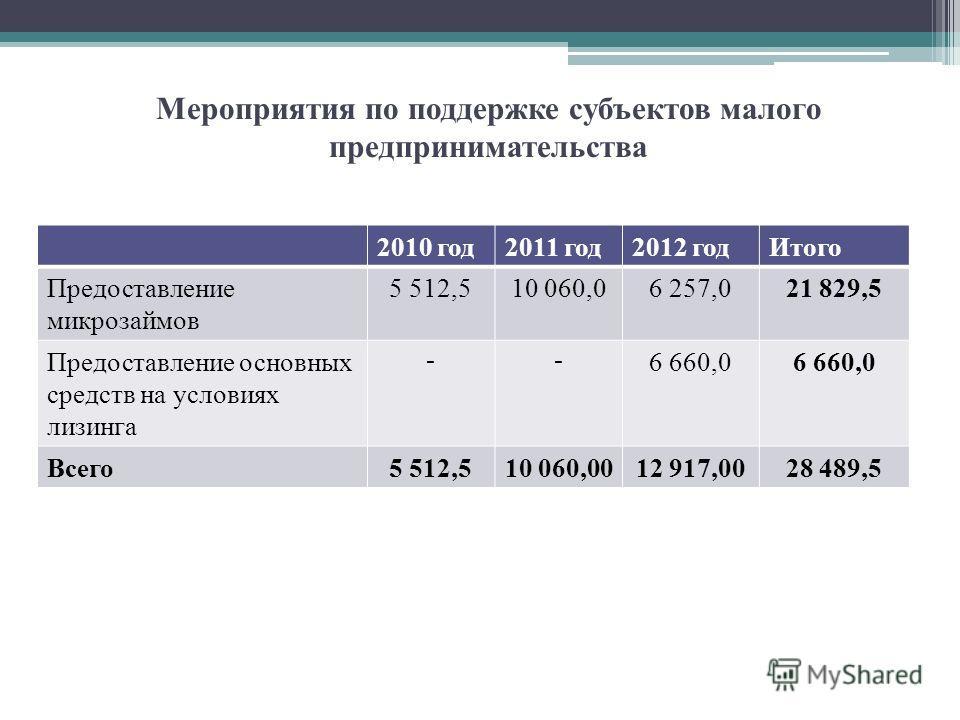 Мероприятия по поддержке субъектов малого предпринимательства 2010 год2011 год2012 годИтого Предоставление микрозаймов 5 512,510 060,06 257,021 829,5 Предоставление основных средств на условиях лизинга -- 6 660,0 Всего5 512,510 060,0012 917,0028 489,