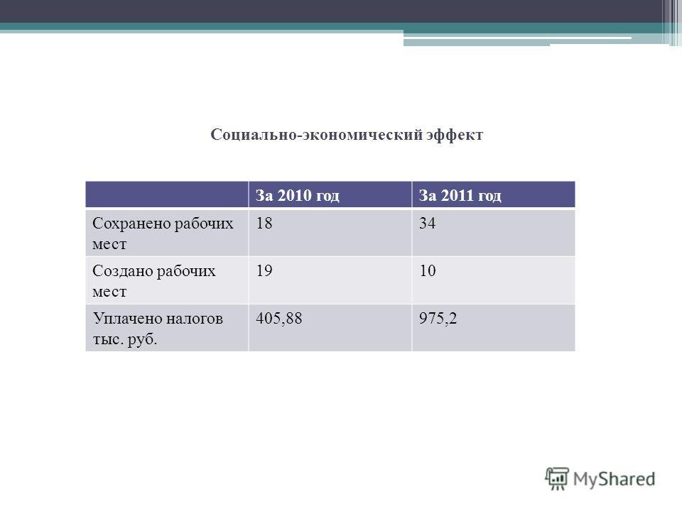 Социально-экономический эффект За 2010 годЗа 2011 год Сохранено рабочих мест 1834 Создано рабочих мест 1910 Уплачено налогов тыс. руб. 405,88975,2