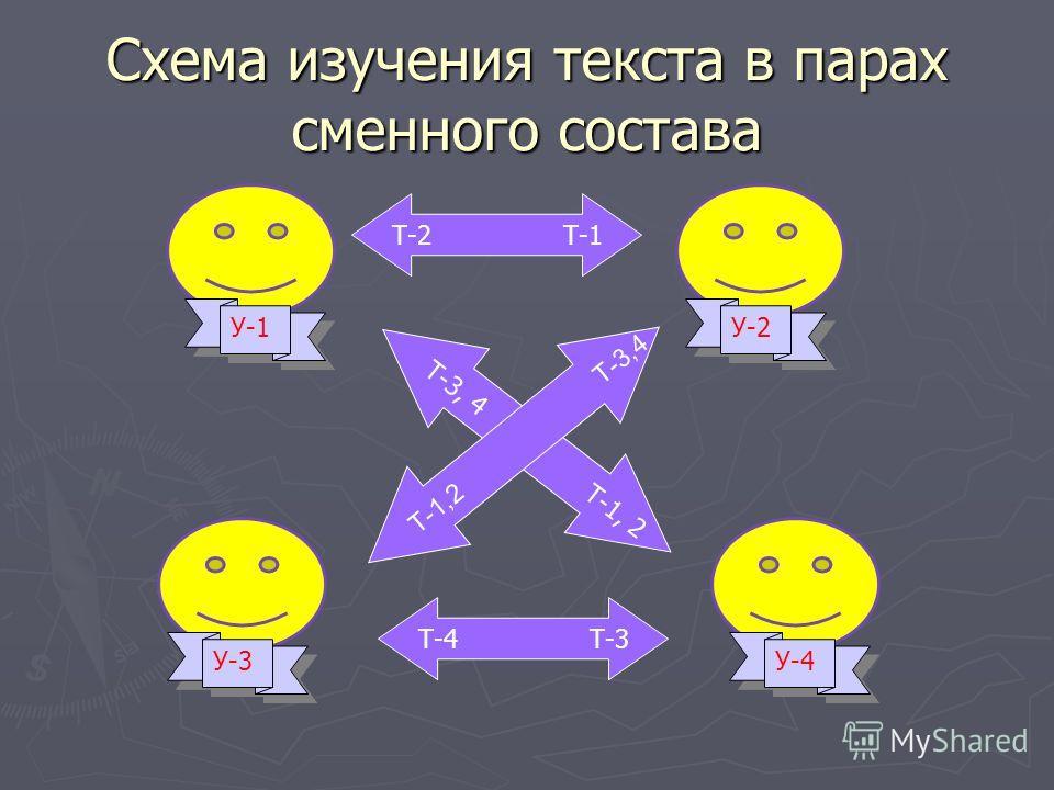 Схема изучения текста в парах сменного состава У-1 У-2 У-3 У-4 Т-2 Т-1 Т-3, 4 Т-1, 2 Т-1,2 Т-3,4 Т-4 Т-3