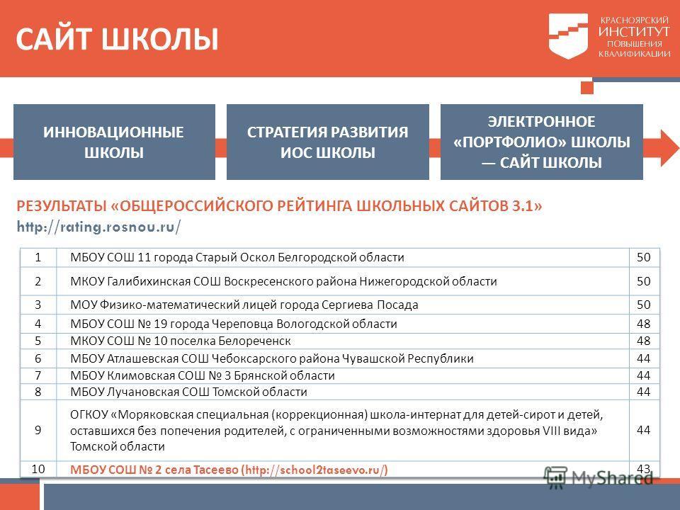 САЙТ ШКОЛЫ www.lbz.ru СТРАТЕГИЯ РАЗВИТИЯ ИОС ШКОЛЫ ИННОВАЦИОННЫЕ ШКОЛЫ ЭЛЕКТРОННОЕ « ПОРТФОЛИО » ШКОЛЫ САЙТ ШКОЛЫ РЕЗУЛЬТАТЫ « ОБЩЕРОССИЙСКОГО РЕЙТИНГА ШКОЛЬНЫХ САЙТОВ 3.1» http://rating.rosnou.ru/