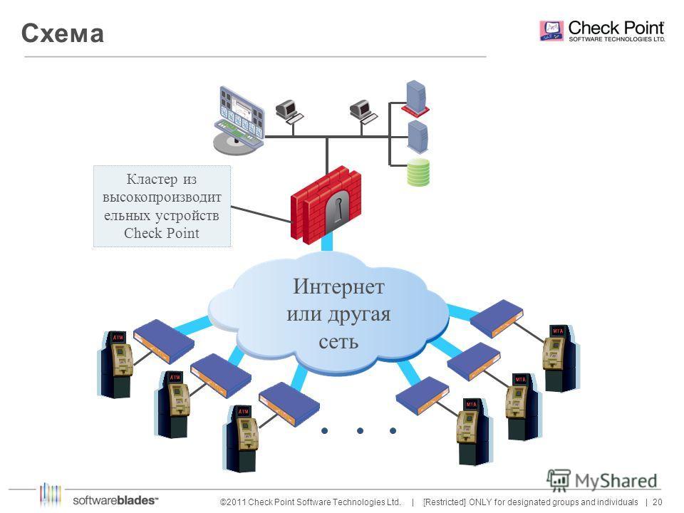 20 ©2011 Check Point Software Technologies Ltd. | [Restricted] ONLY for designated groups and individuals | Интернет или другая сеть Кластер из высокопроизводит ельных устройств Check Point Схема