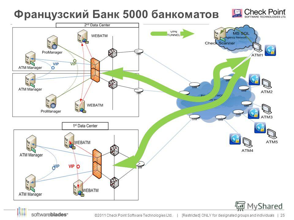 25 ©2011 Check Point Software Technologies Ltd. | [Restricted] ONLY for designated groups and individuals | Французский Банк 5000 банкоматов