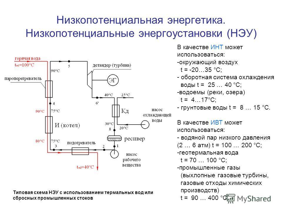 Низкопотенциальная энергетика. Низкопотенциальные энергоустановки (НЭУ) Типовая схема НЭУ с использованием термальных вод или сбросных промышленных стоков В качестве ИНТ может использоваться: -окружающий воздух t = -20…35 °С; - оборотная система охла