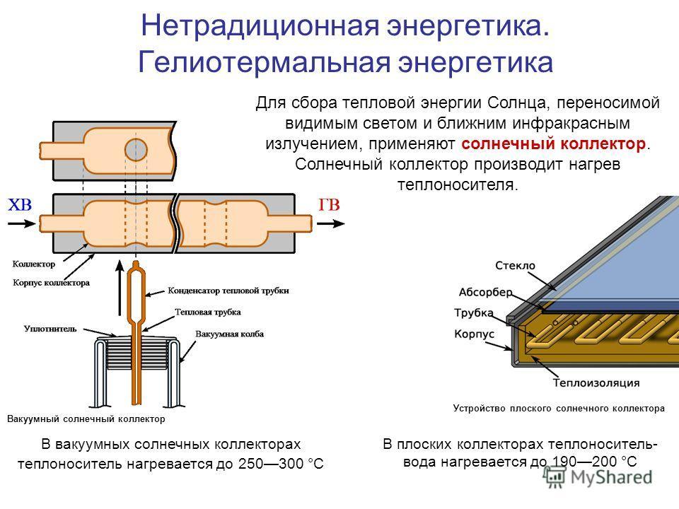 Нетрадиционная энергетика. Гелиотермальная энергетика Для сбора тепловой энергии Солнца, переносимой видимым светом и ближним инфракрасным излучением, применяют солнечный коллектор. Солнечный коллектор производит нагрев теплоносителя. Устройство плос