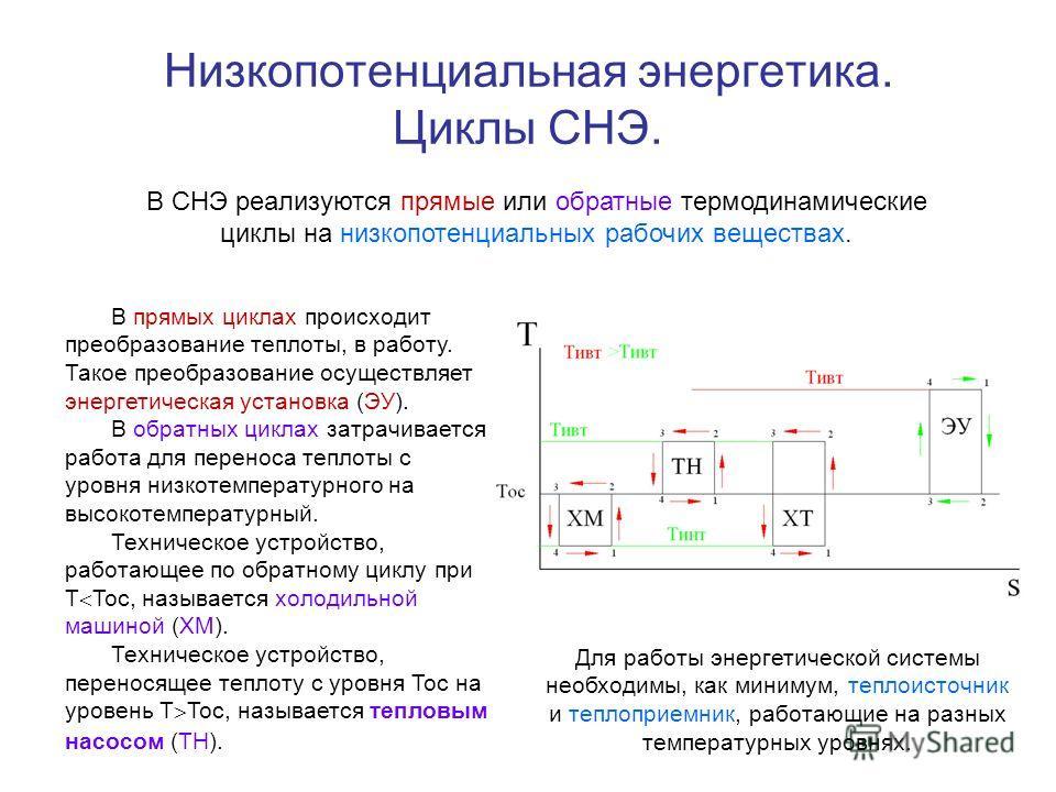 Низкопотенциальная энергетика. Циклы СНЭ. В СНЭ реализуются прямые или обратные термодинамические циклы на низкопотенциальных рабочих веществах. В прямых циклах происходит преобразование теплоты, в работу. Такое преобразование осуществляет энергетиче