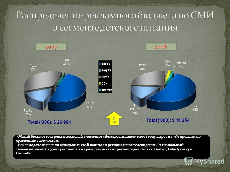 20072008 71 % -Общий бюджет всех рекламодателей в сегменте «Детское питание» в 2008 году вырос на 71% процент, по сравнению с 2007 годом. - Рекламодатели начали вкладывать свой капитал в региональное телевидение. Региональный телевизионный бюджет уве