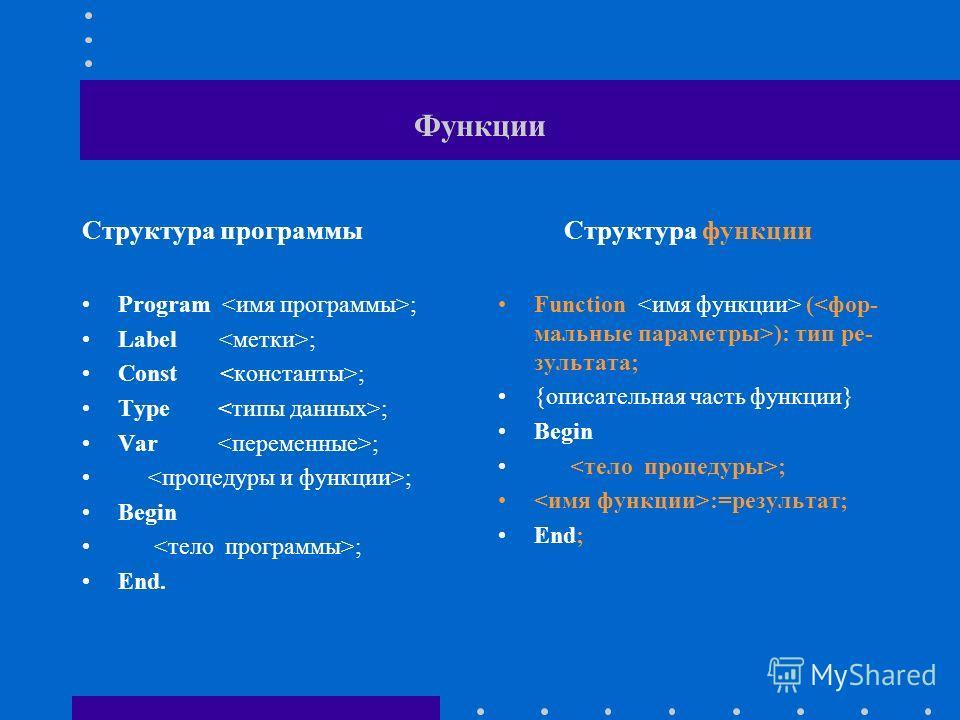 Функции Структура программы Program ; Label ; Const ; Type ; Var ; ; Begin ; End. Структура функции Function ( ): тип ре- зультата; {описательная часть функции} Begin ; :=результат; End;