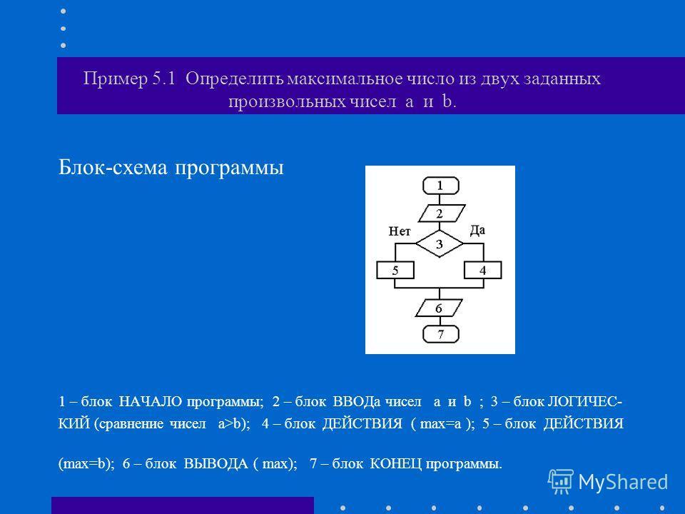 Блок-схема программы 1 – блок