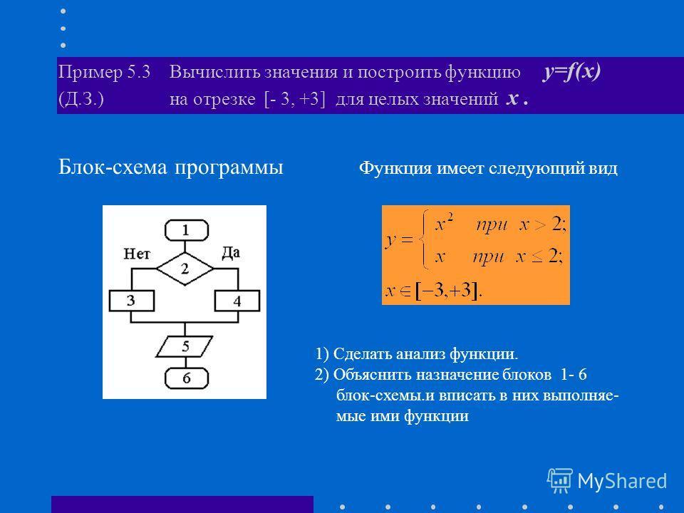 Блок-схема программы Функция имеет следующий вид Пример 5.3 Вычислить значения и построить функцию y=f(x) (Д.З.) на отрезке [- 3, +3] для целых значений x. 1) Сделать анализ функции. 2) Объяснить назначение блоков 1- 6 блок-схемы.и вписать в них выпо