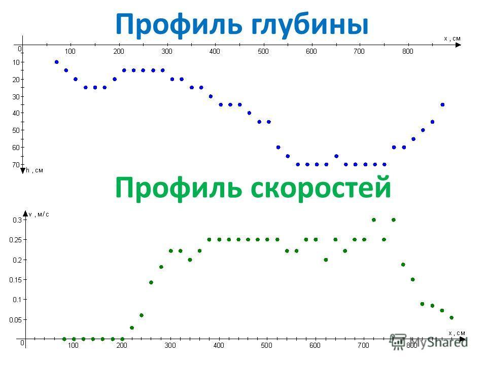 Профиль глубины Профиль скоростей