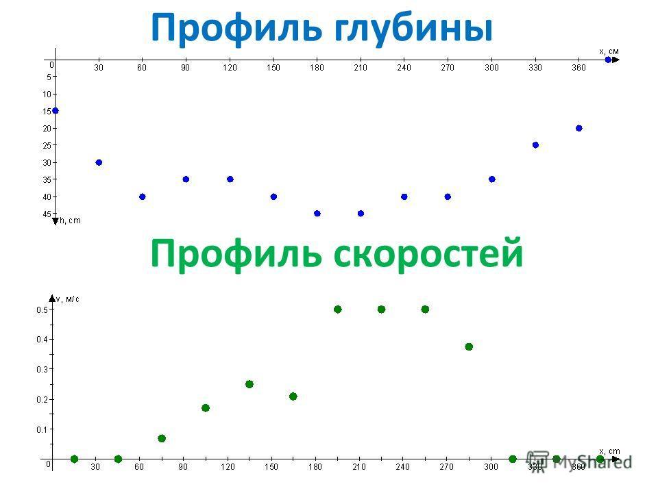 Профиль скоростей Профиль глубины