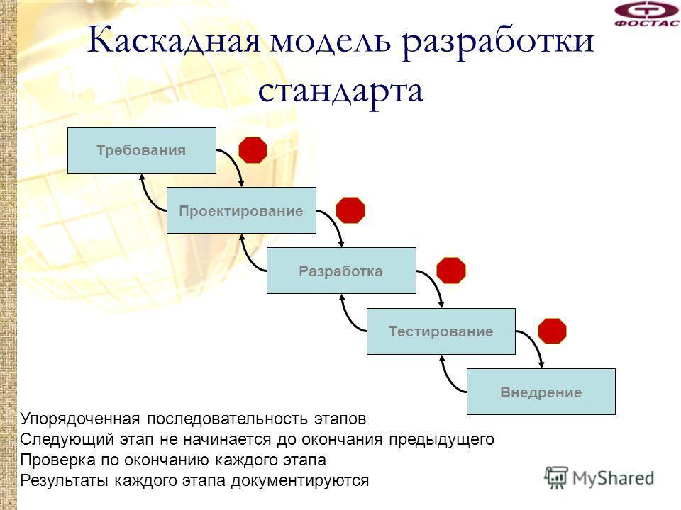 Требования Проектирование Разработка Тестирование Внедрение Каскадная модель разработки стандарта Упорядоченная последовательность этапов Следующий этап не начинается до окончания предыдущего Проверка по окончанию каждого этапа Результаты каждого эта