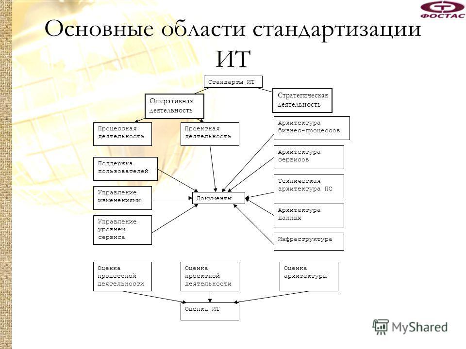 Основные области стандартизации ИТ Стандарты ИТ АрхитектураДеятельность Проектная деятельность Процессная деятельность Поддержка пользователей Управление изменениями Управление уровнем сервиса Архитектура бизнес-процессов Архитектура сервисов Техниче