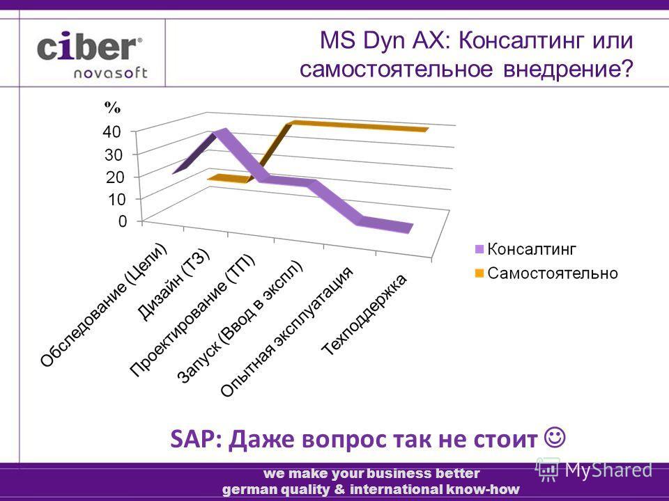 MS Dyn AX: Консалтинг или самостоятельное внедрение? SAP: Даже вопрос так не стоит we make your business better german quality & international know-how
