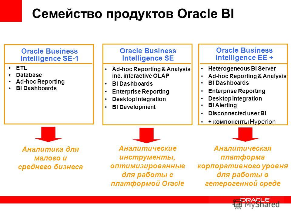 Семейство продуктов Oracle BI Oracle Business Intelligence EE + Heterogeneous BI Server Ad-hoc Reporting & Analysis BI Dashboards Enterprise Reporting Desktop Integration BI Alerting Disconnected user BI + компоненты Hyperion Oracle Business Intellig