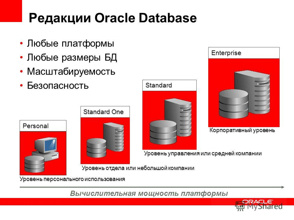 Редакции Oracle Database Любые платформы Любые размеры БД Масштабируемость Безопасность Personal Standard One Standard Enterprise Уровень персонального использования Уровень отдела или небольшой компании Уровень управления или средней компании Корпор