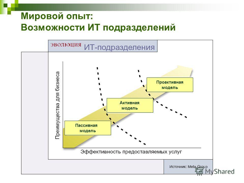 Мировой опыт: Возможности ИТ подразделений Пассивная модель Активная модель Проактивная модель