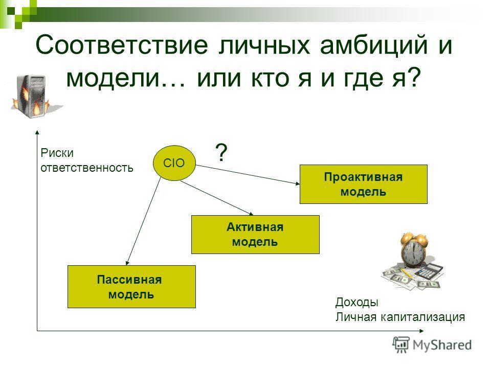 Соответствие личных амбиций и модели… или кто я и где я? Проактивная модель Активная модель Пассивная модель CIO ? Риски ответственность Доходы Личная капитализация
