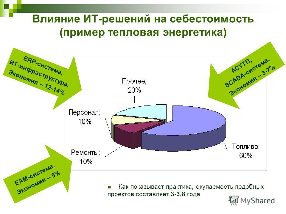 Влияние ИТ-решений на себестоимость (пример тепловая энергетика) ERP-система, ИТ-инфраструктура. Экономия – 12-14% EAM-система. Экономия – 5% АСУТП, SCADA-система. Экономия – 3-7% Как показывает практика, окупаемость подобных проектов составляет 3-3,