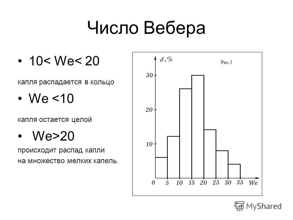 Число Вебера 10< We< 20 капля распадается в кольцо We 20 происходит распад капли на множество мелких капель. Рис.3