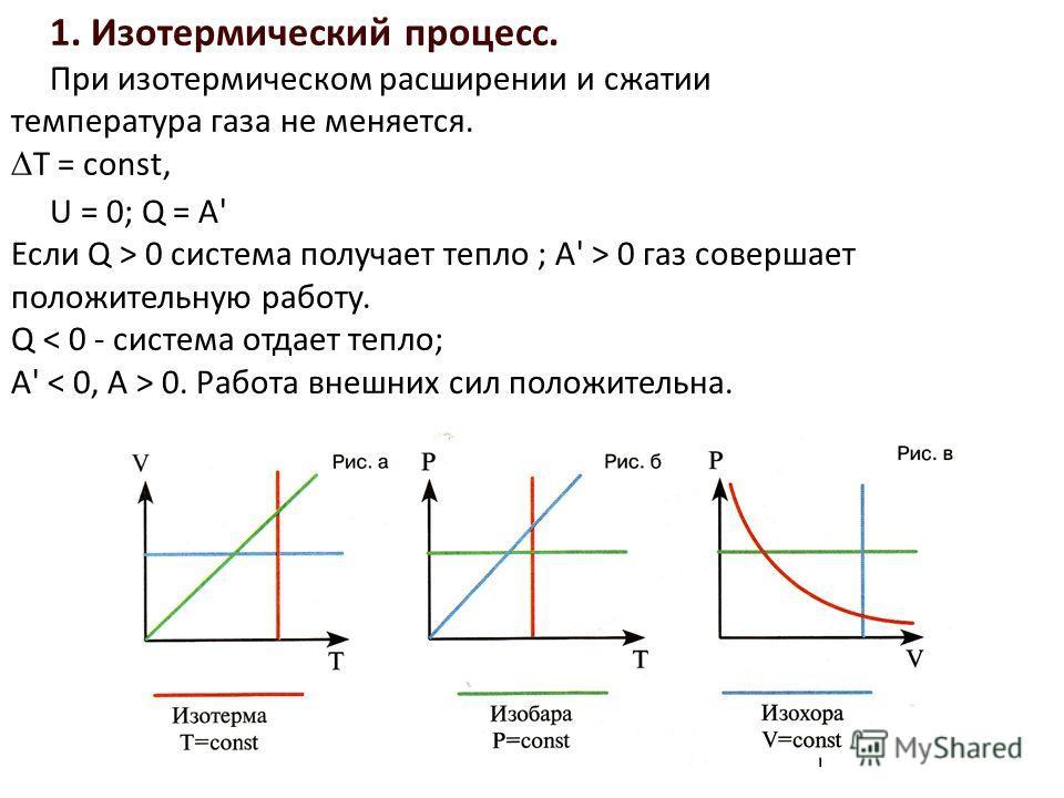 1. Изотермический процесс. При изотермическом расширении и сжатии температура газа не меняется. T = const, U = 0; Q = A' Если Q > 0 система получает тепло ; A' > 0 газ совершает положительную работу. Q 0. Работа внешних сил положительна.