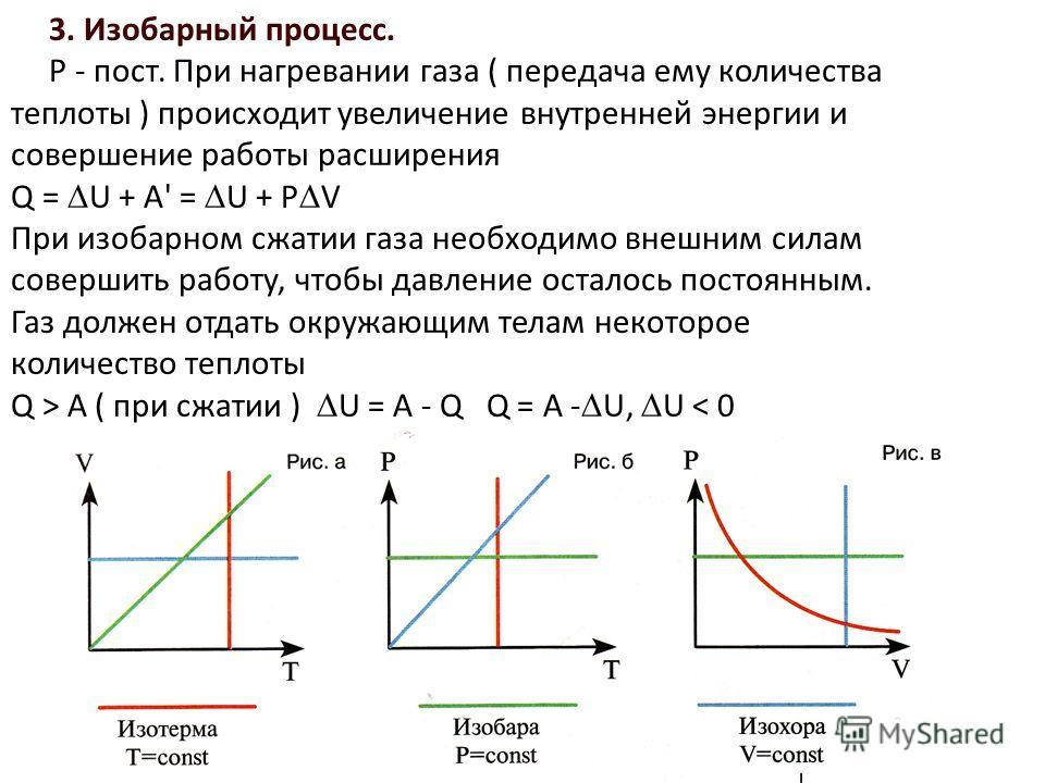 3. Изобарный процесс. P - пост. При нагревании газа ( передача ему количества теплоты ) происходит увеличение внутренней энергии и совершение работы расширения Q = U + A' = U + P V При изобарном сжатии газа необходимо внешним силам совершить работу,