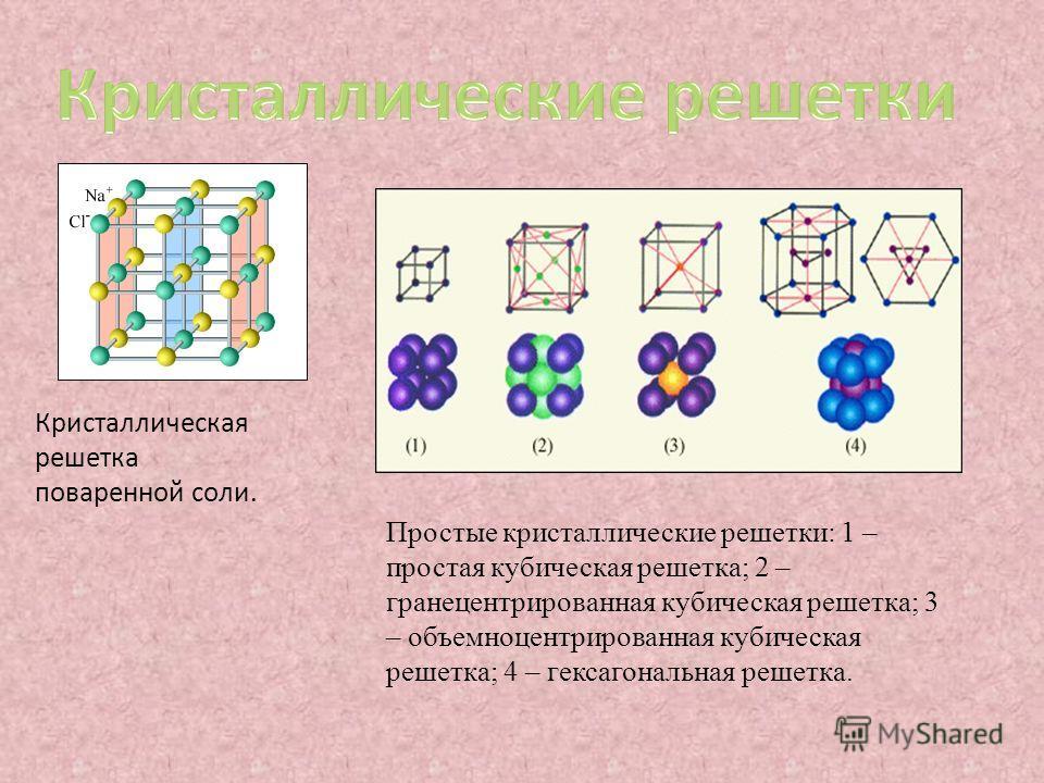 Кристаллическая решетка поваренной соли. Простые кристаллические решетки: 1 – простая кубическая решетка; 2 – гранецентрированная кубическая решетка; 3 – объемноцентрированная кубическая решетка; 4 – гексагональная решетка.