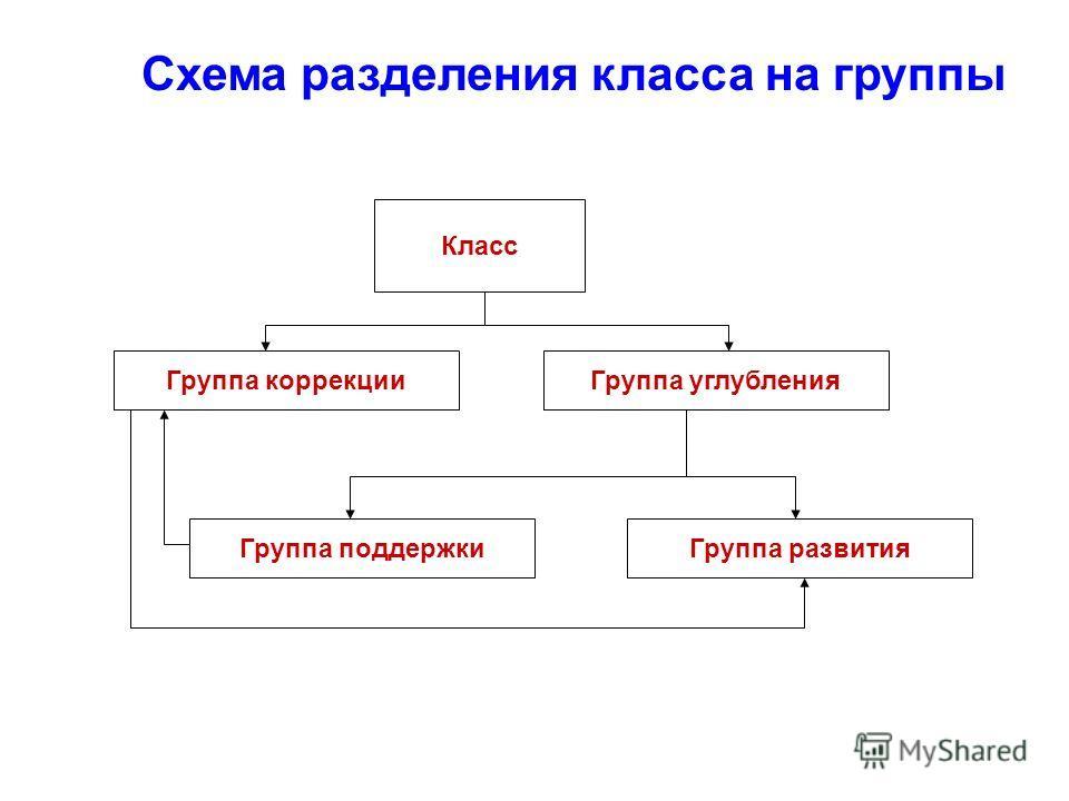 Схема разделения класса на группы Класс Группа коррекции Группа поддержкиГруппа развития Группа углубления