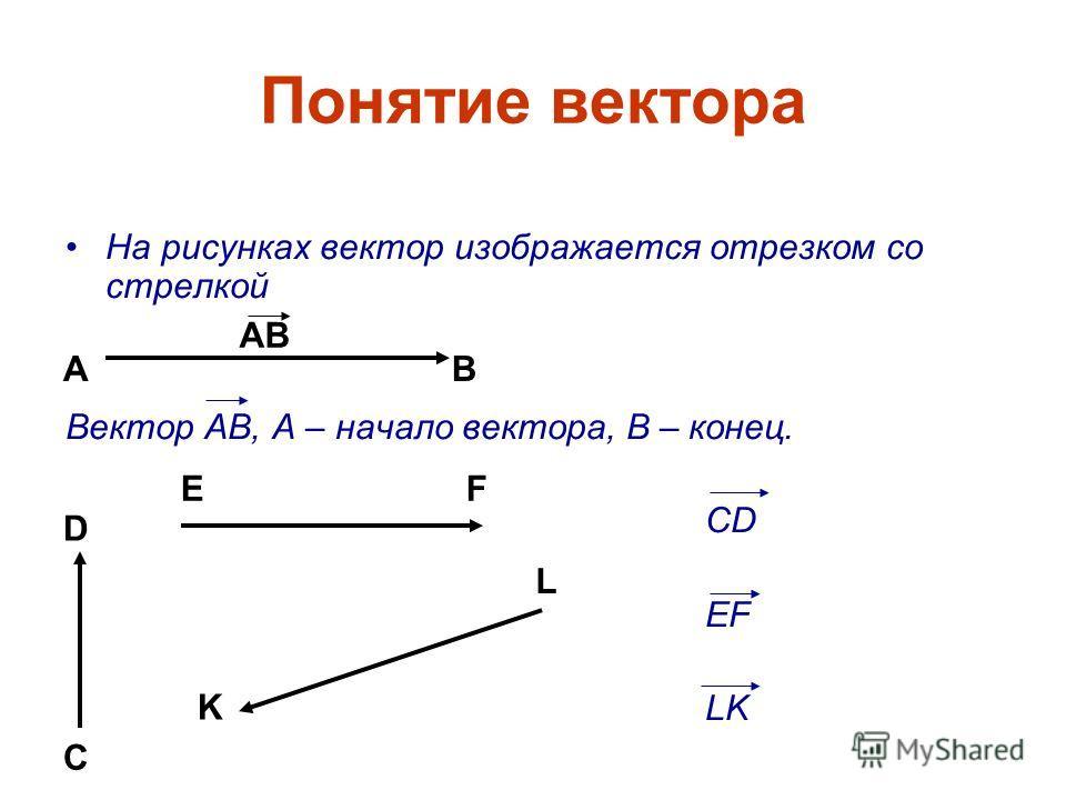 Понятие вектора На рисунках вектор изображается отрезком со стрелкой Вектор АВ, А – начало вектора, В – конец. CD EF LK АВ АВ C D EF K L