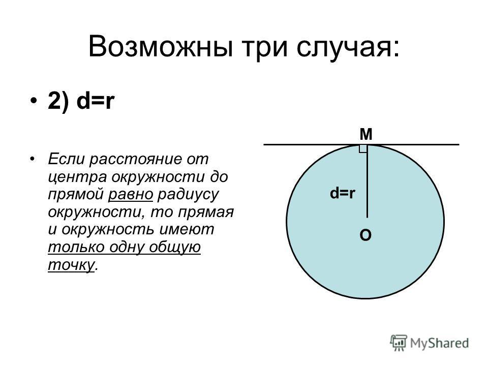 Возможны три случая: 2) d=r Если расстояние от центра окружности до прямой равно радиусу окружности, то прямая и окружность имеют только одну общую точку. O d=rd=r M