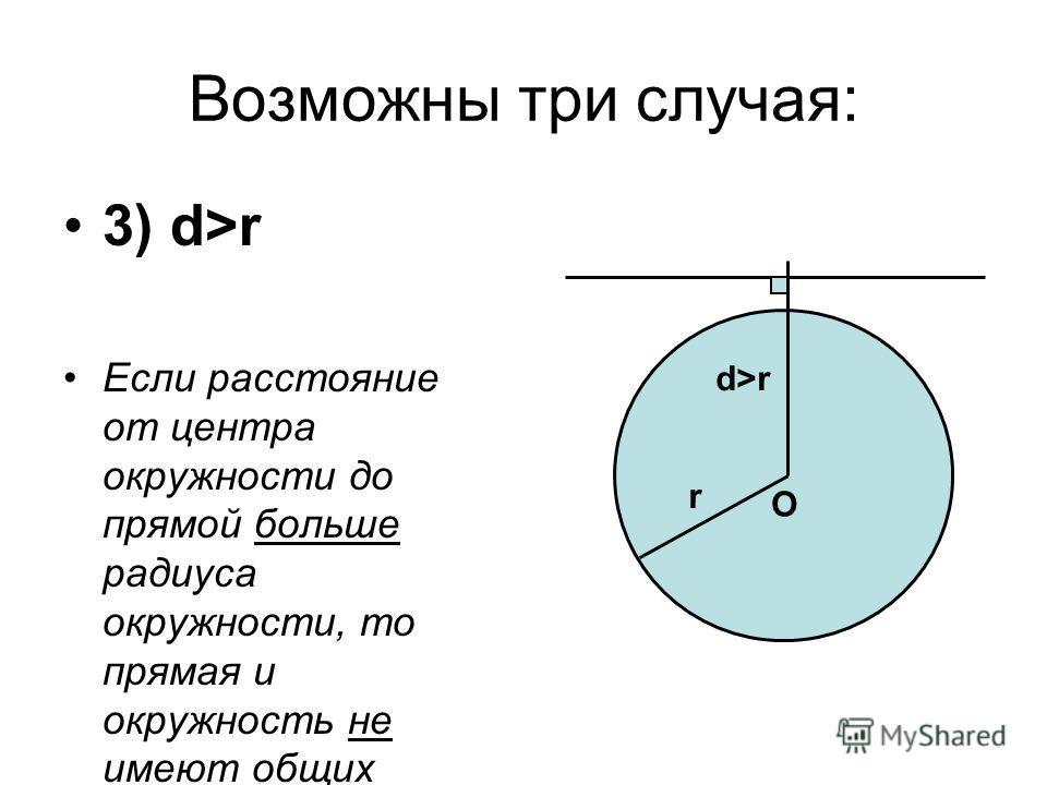 Возможны три случая: 3) d>r Если расстояние от центра окружности до прямой больше радиуса окружности, то прямая и окружность не имеют общих точек. O d>r r