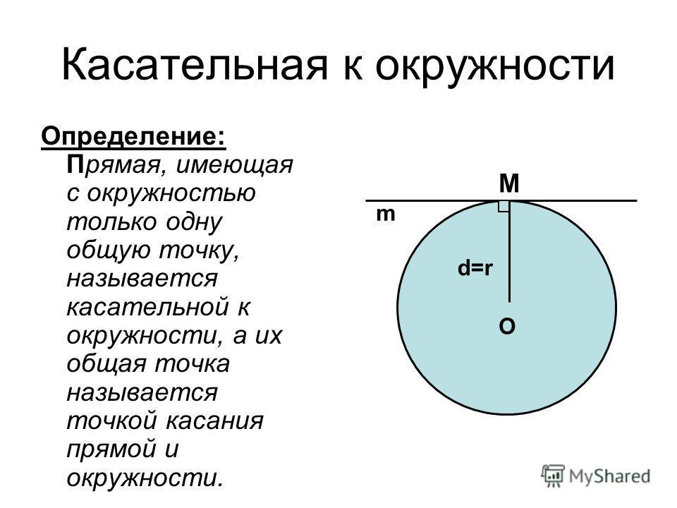 Касательная к окружности Определение: Прямая, имеющая с окружностью только одну общую точку, называется касательной к окружности, а их общая точка называется точкой касания прямой и окружности. O d=rd=r M m