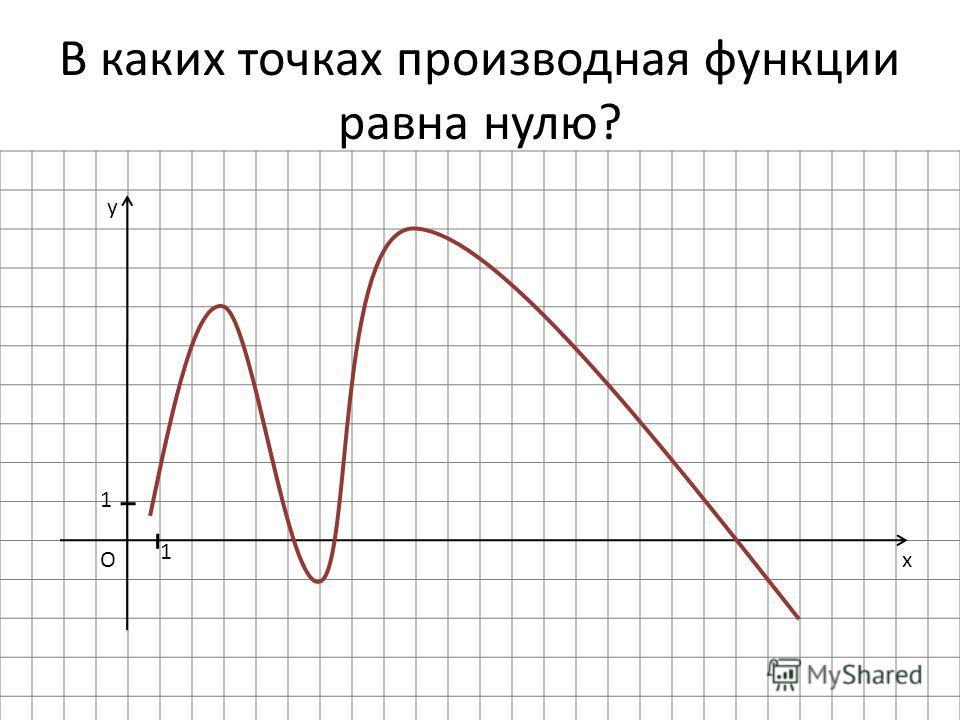 В каких точках производная функции равна нулю? x y O 1 1