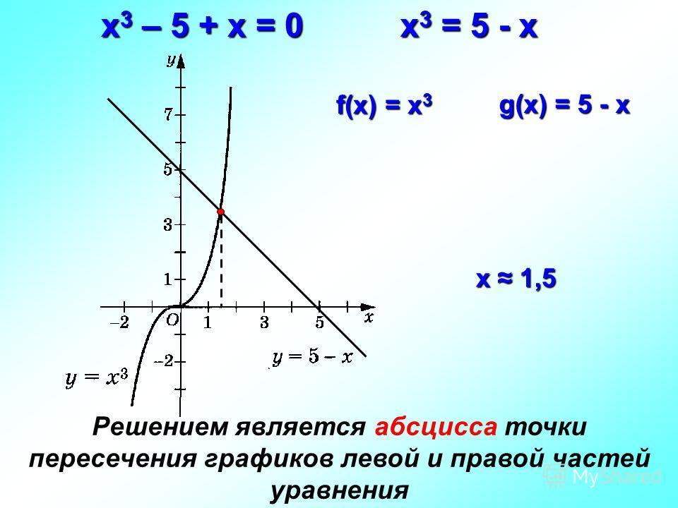 x 3 – 5 + х = 0 g(x) = 5 - х f(x) = х 3 х 1,5 х 1,5 Решением является абсцисса точки пересечения графиков левой и правой частей уравнения х 3 = 5 - х