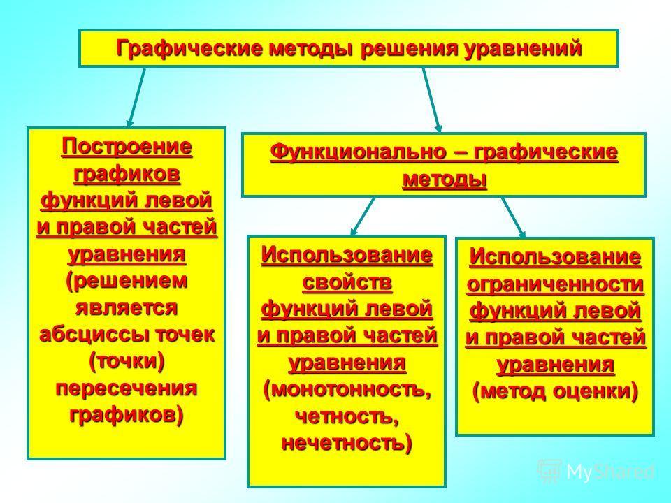Графические методы решения уравнений Графические методы решения уравнений Построение графиков функций левой и правой частей уравнения (решением является абсциссы точек (точки) пересечения графиков) Построение графиков функций левой и правой частей ур