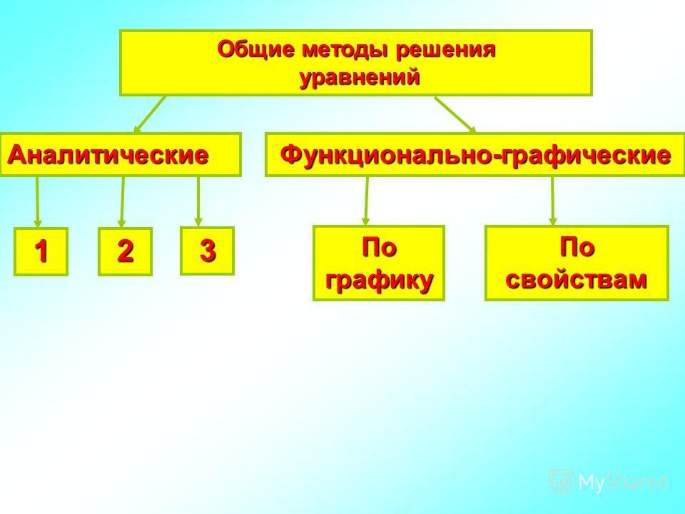Общие методы решения уравнений уравнений АналитическиеФункционально-графические 1 2 3 По графику По свойствам