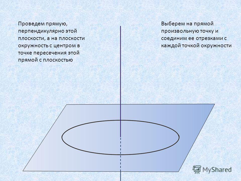 Проведем прямую, перпендикулярно этой плоскости, а на плоскости окружность с центром в точке пересечения этой прямой с плоскостью Выберем на прямой произвольную точку и соединим ее отрезками с каждой точкой окружности