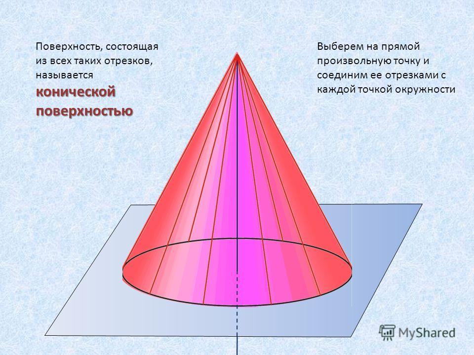 Поверхность, состоящая из всех таких отрезков, называется конической поверхностью Выберем на прямой произвольную точку и соединим ее отрезками с каждой точкой окружности