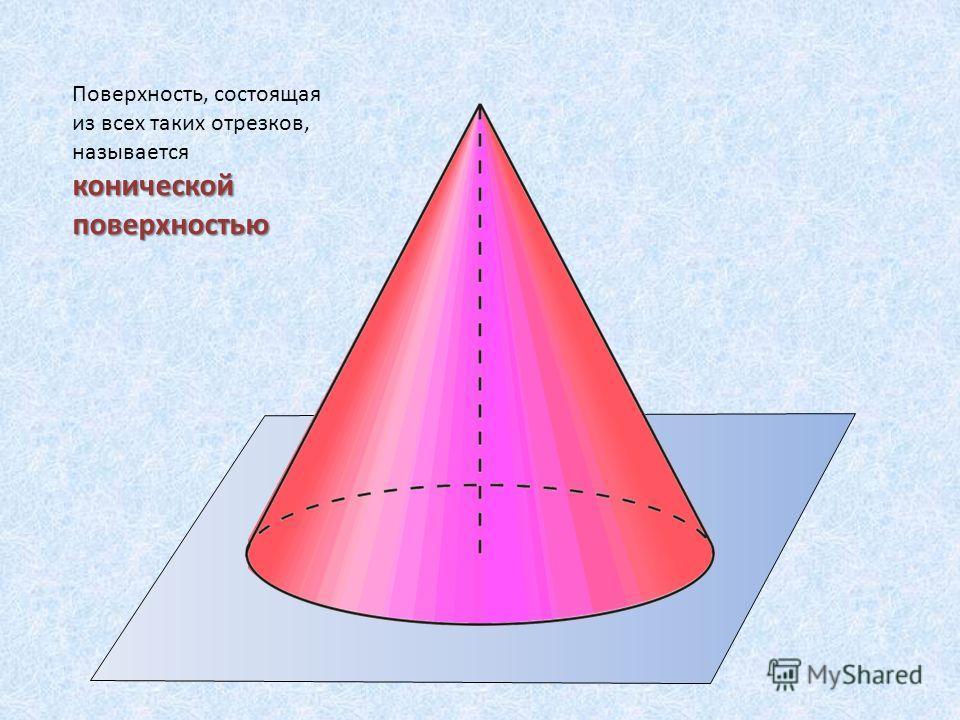 Поверхность, состоящая из всех таких отрезков, называется конической поверхностью