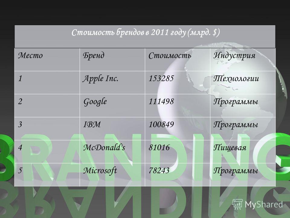 Стоимость брендов в 2011 году (млрд. $) МестоБрендСтоимостьИндустрия 1Apple Inc.153285Технологии 2Google111498Программы 3IBM100849Программы 4McDonald's81016Пищевая 5Microsoft78243Программы