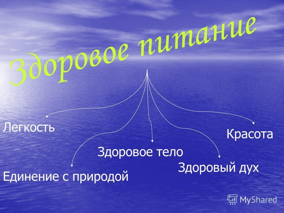 Здоровое питание Легкость Здоровое тело Здоровый дух Красота Единение с природой