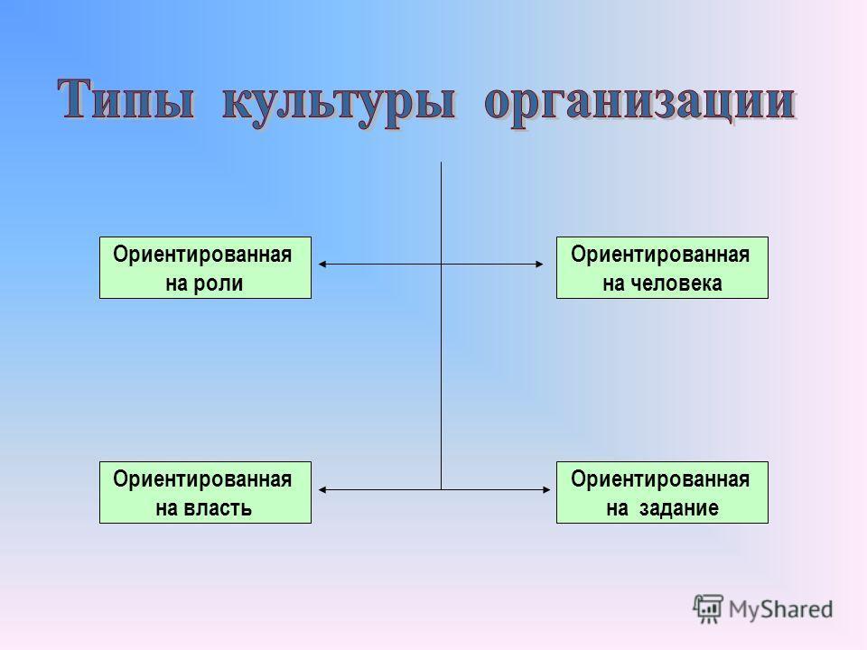 Ориентированная на роли Ориентированная на власть Ориентированная на задание Ориентированная на человека