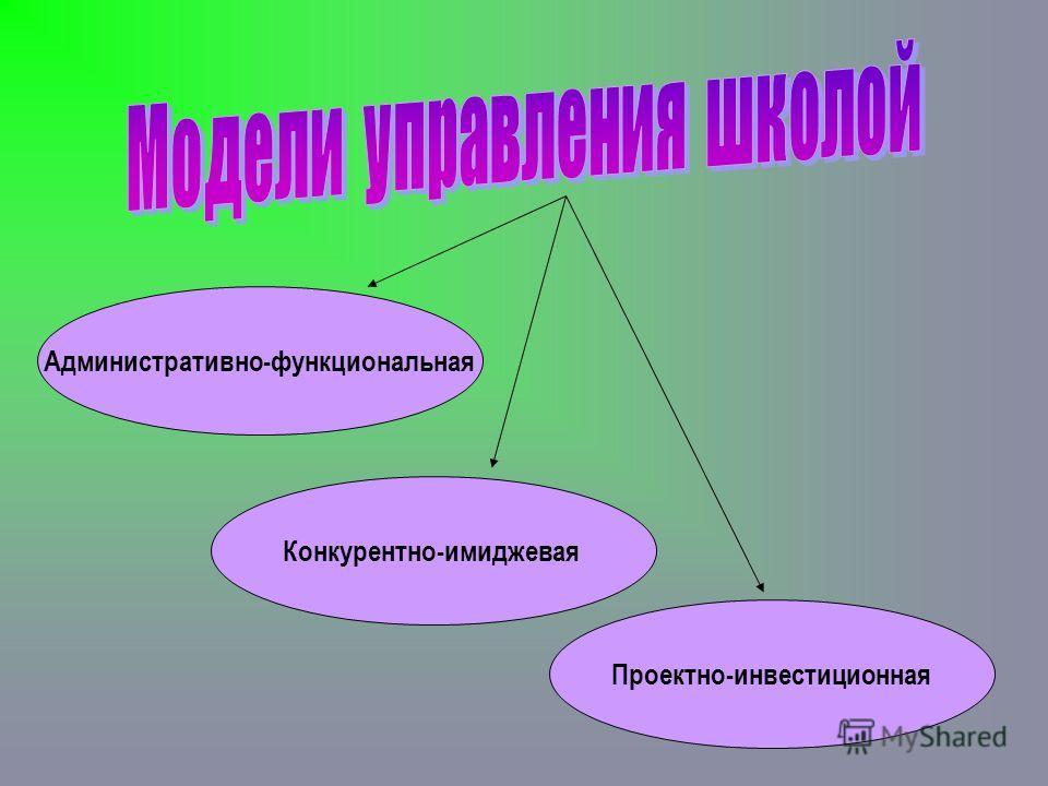 Административно-функциональная Конкурентно-имиджевая Проектно-инвестиционная