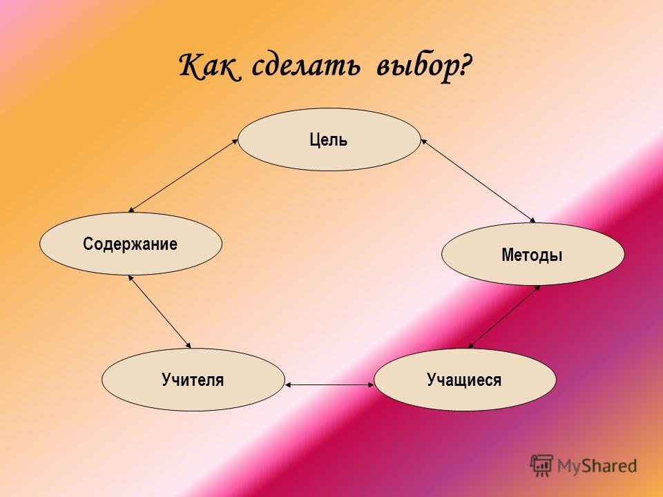 Как сделать выбор? Цель Методы Учащиеся Содержание Учителя