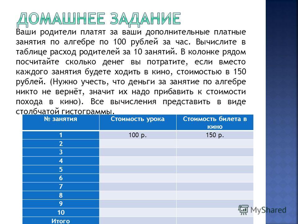 Ваши родители платят за ваши дополнительные платные занятия по алгебре по 100 рублей за час. Вычислите в таблице расход родителей за 10 занятий. В колонке рядом посчитайте сколько денег вы потратите, если вместо каждого занятия будете ходить в кино,